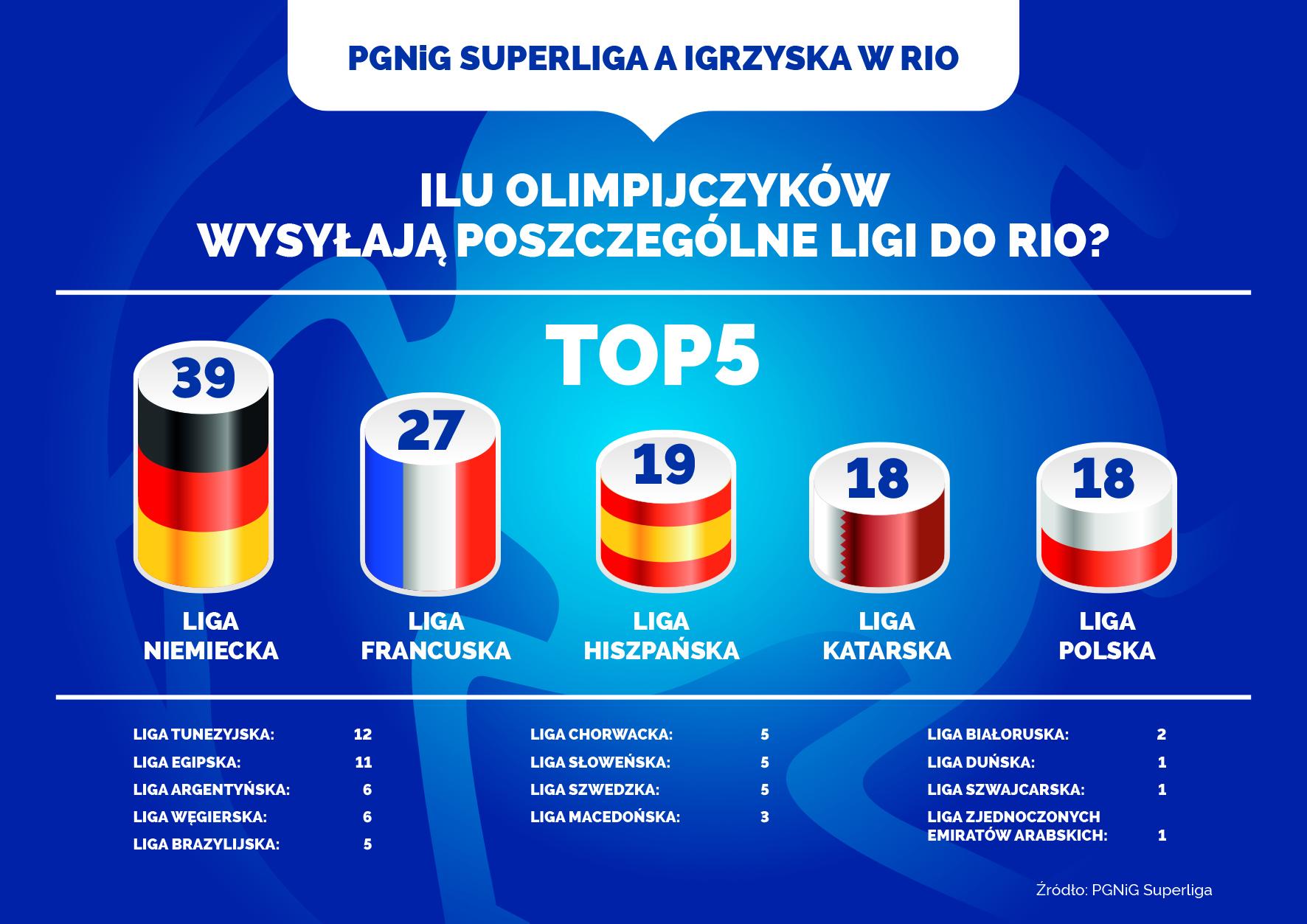 pgnig-superliga-infografika-RIO2016-1