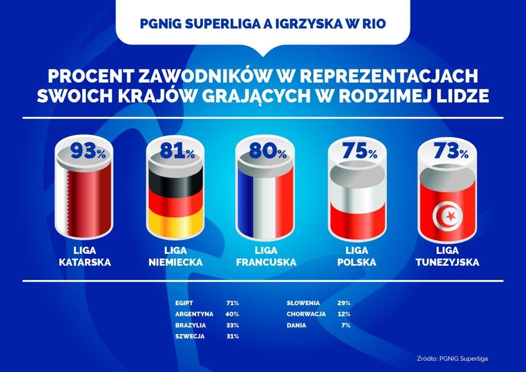 pgnig-superliga-infografika-RIO2016-3